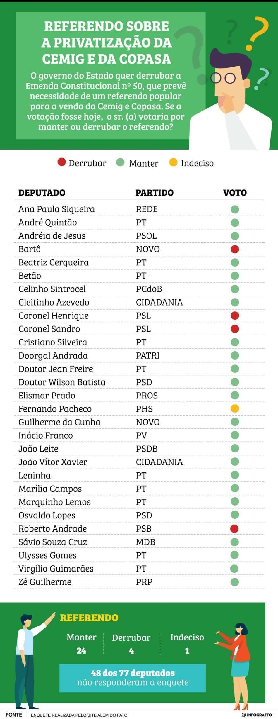 Enquete feita pelo site Além do Fato mostra que apenas 24 deputados apoiam, abertamente, manutenção do referendo popular para privatizar Cemig e Copasa.