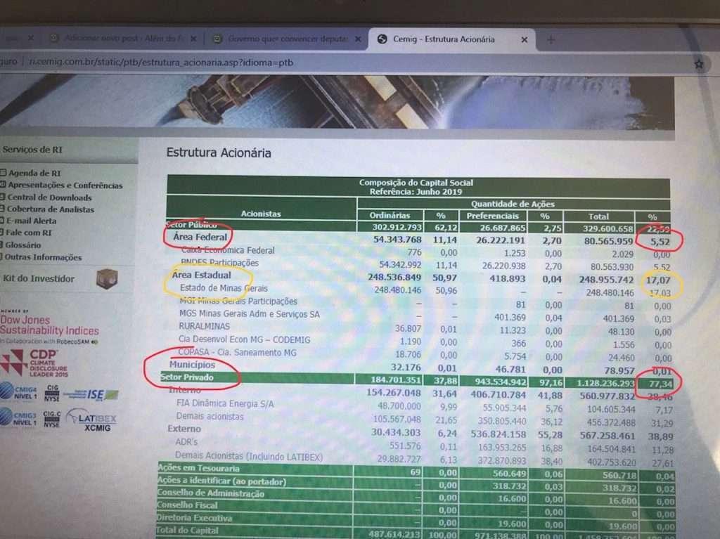Composição acionária da Cemig, conforme página no site da empresa.