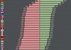 Pesquisa Ipsos mostra que 59% dos brasileiros acham que país está na direção errada.
