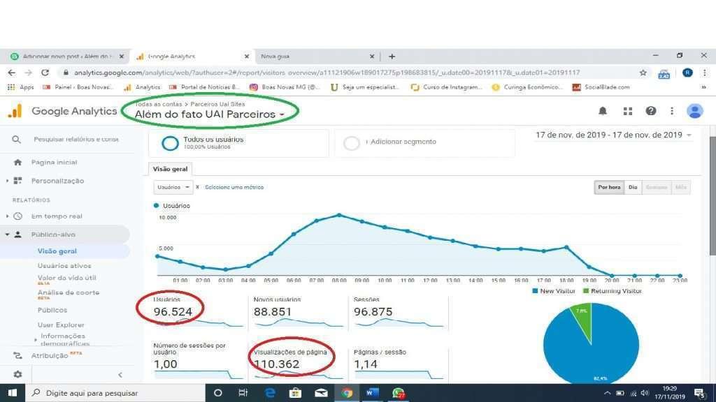 Reprodução de página do Google Analytics, que registrou, até 19h de hoje (17-11)