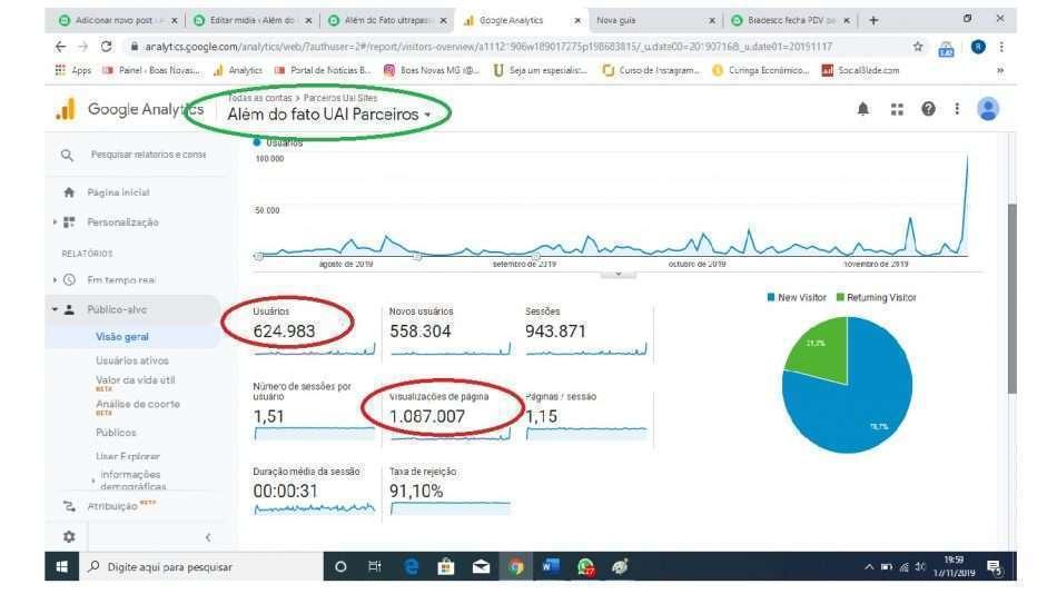 Reprodução de página do Google Analytics, que registra. nos meses de agosto, setembro, outubro e novembro, mais de 1 milhão de visualizações de páginas