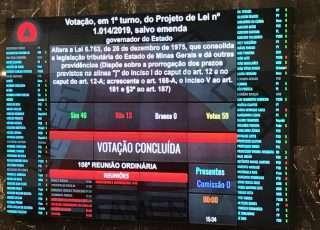 Assembleia aprovou por 46 votos a favor e 13 contra, proposta do governo Zema de manter em 27% alíquota de ICMS sobre produtos considerados supérfluos. Foto - Além do Fato