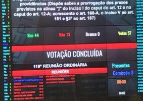 Prorrogação da alíquota de ICMS de produtos supérfluos foi aprovada ontem na Assembleia por ampla maioria, uma vitória do governo Zema